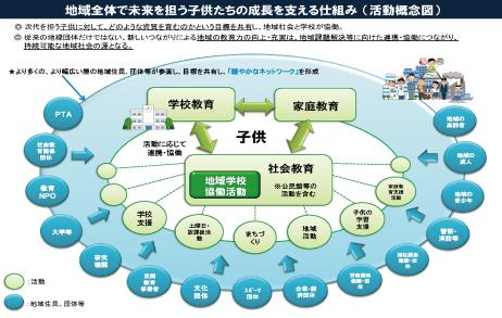 地域全体で未来を担う子供たちの成長を支える仕組み(活動概念図)